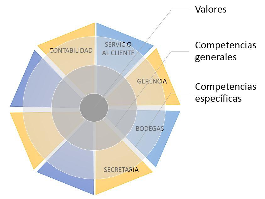 MAPA DE COMPETENCIAS EMPRESARIALES