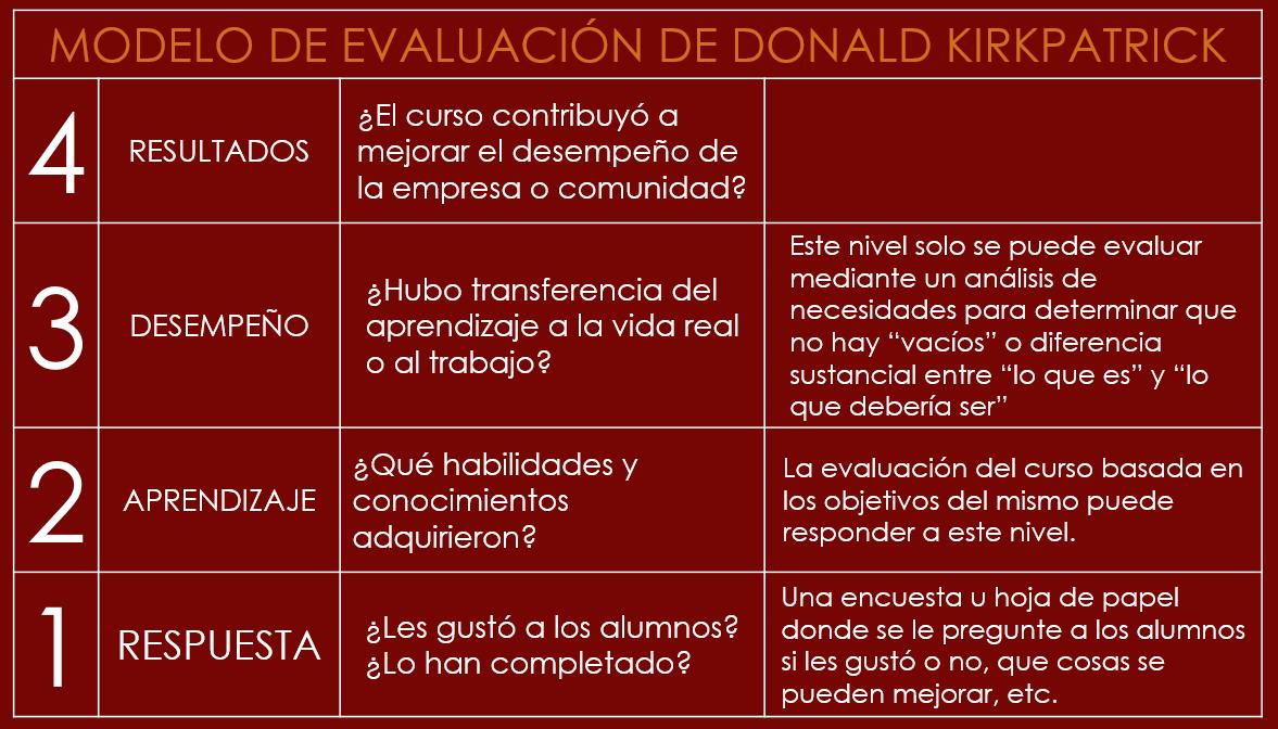 La evaluación de cursos según el modelo de Donald Kirkpatrick ...