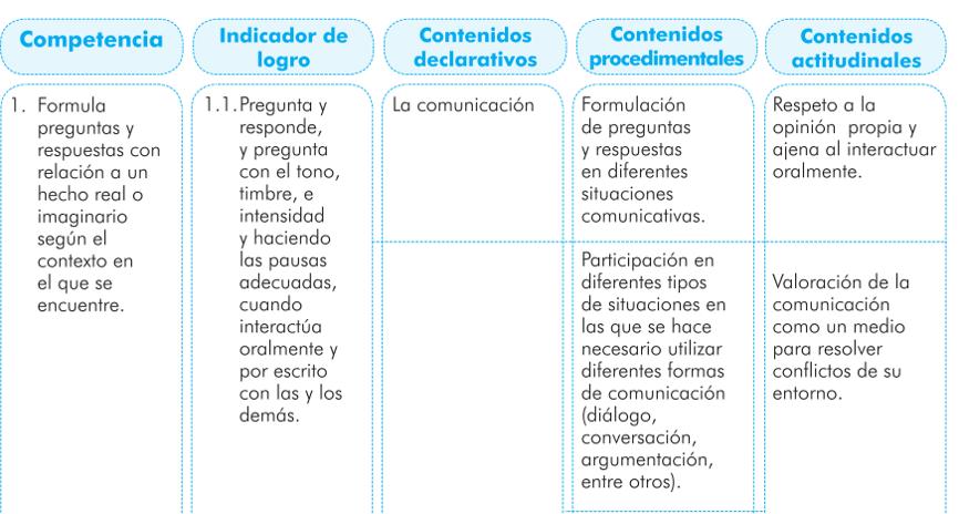 Curriculo Nacional Base De Guatemala Blog Del Diseno De La Instruccion