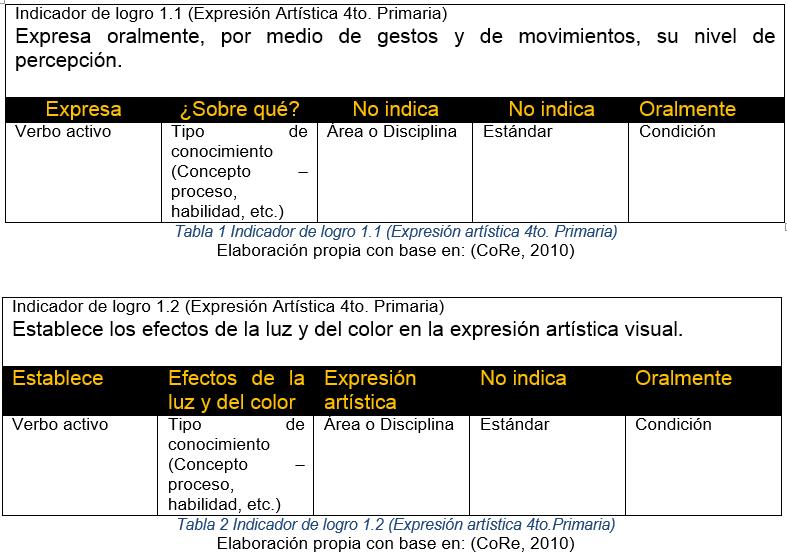 indicador1