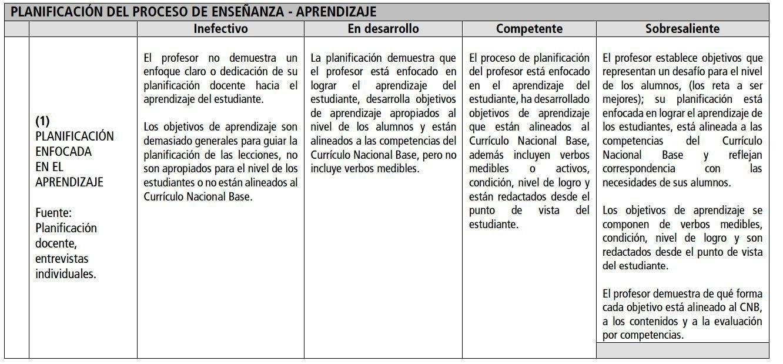Una rúbrica para la evaluación del desempeño docente | BLOG DEL ...