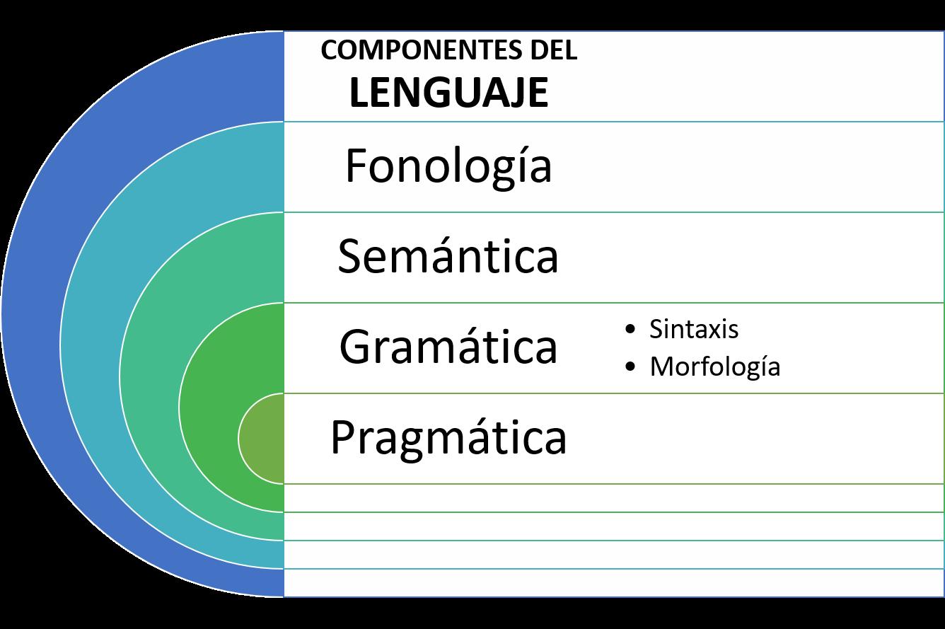Cuáles son los componentes del lenguaje? | BLOG DEL DISEÑO DE LA ...