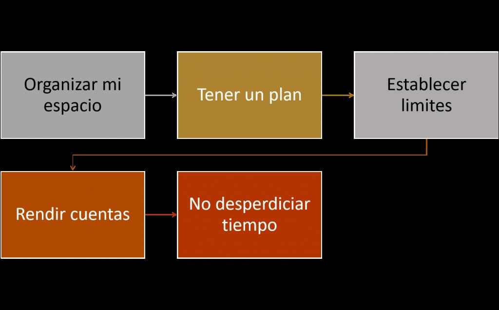 Las 5 claves de la administración del tiempo: Clave 1 Espacio